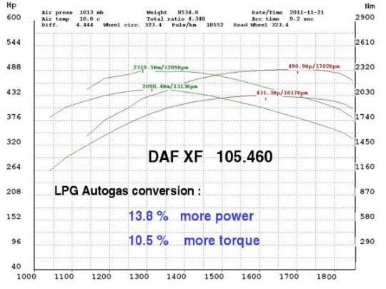 Diesel autogas DAF dyno test