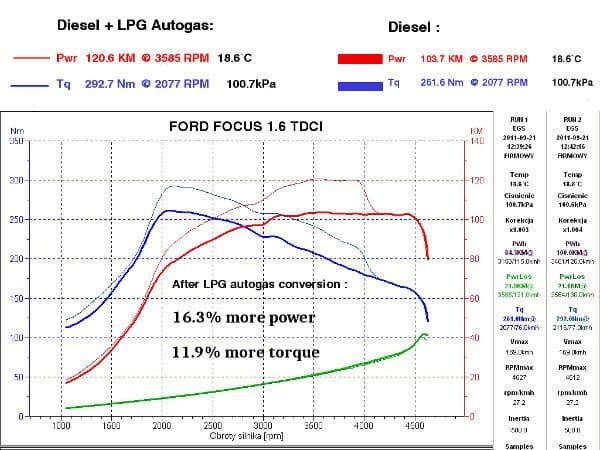 Diesel autogas Ford Focus dyno test