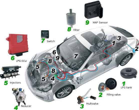 Autogas conversion diagram