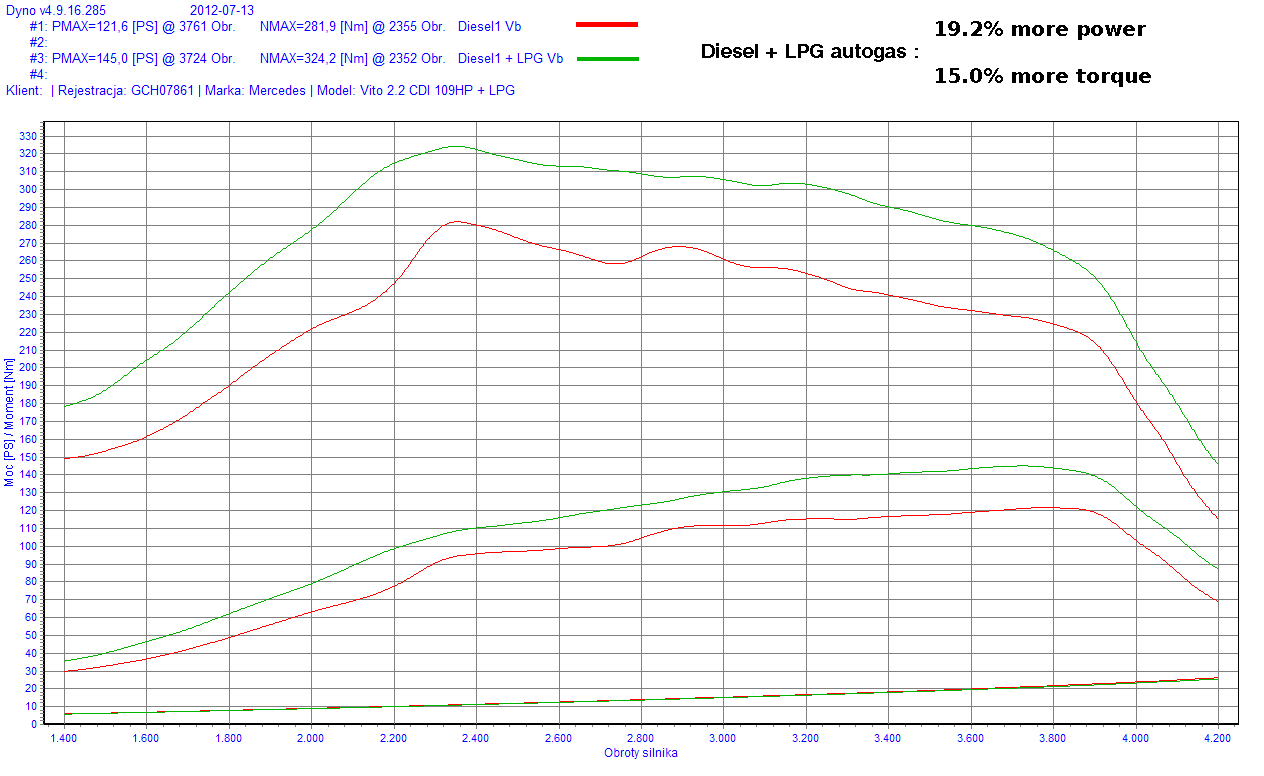 Diesel autogas VIto 2.2 dyno test